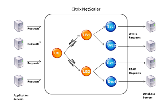 How DataStream works